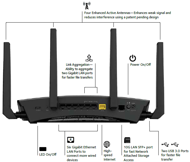 Features of the Nighthawk X10 R9000 Router