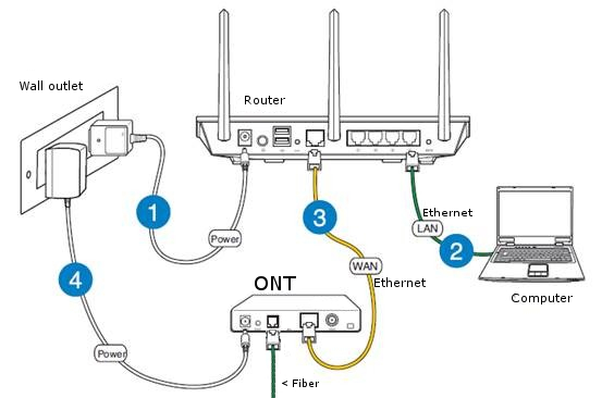 Steps to perform the Netgear router setup
